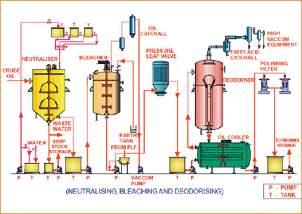 Process Flow Chart of Cooking Oil Refinery