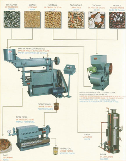 Oil Mill Machinery Flow Chart